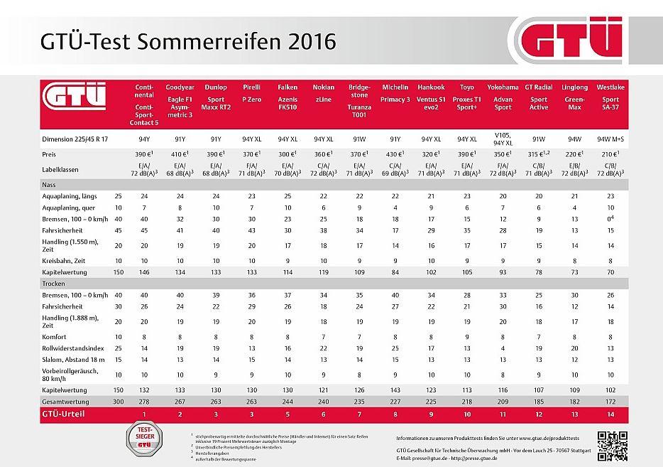 GTÜ 2016 nyári gumi teszt